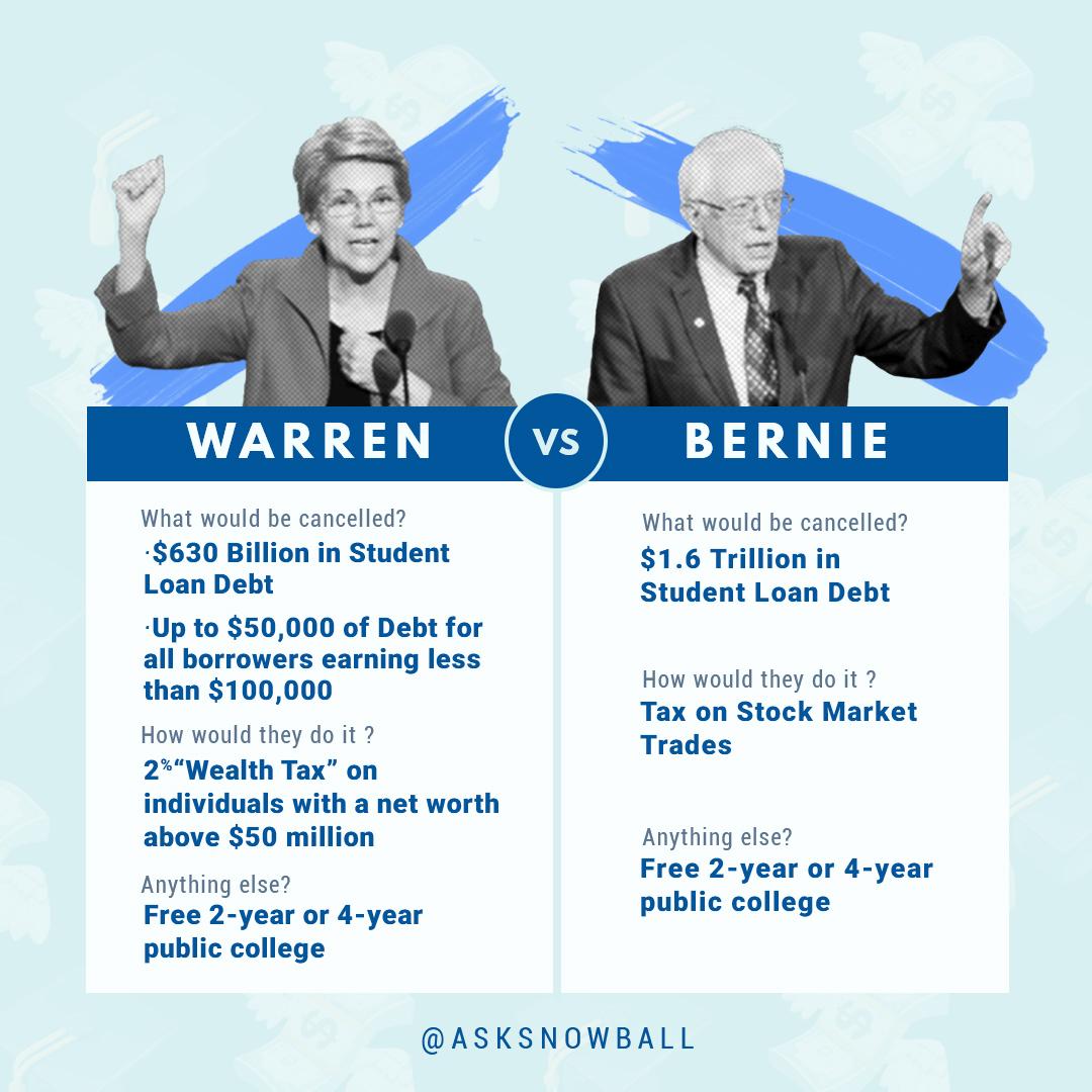 bernie-warren-student-debt.jpg