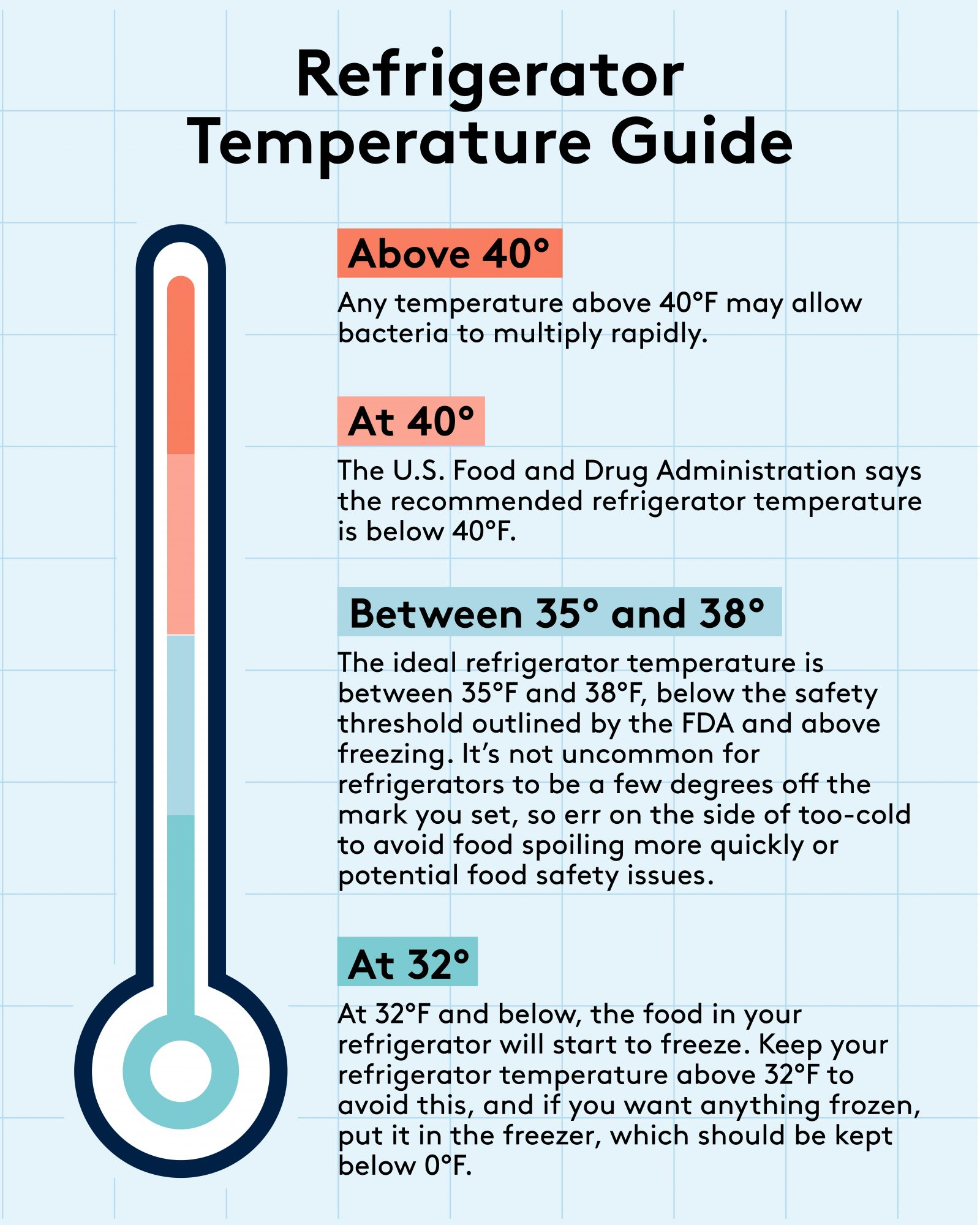 The Refrigerator Temperature Your Fridge Should Be Set To Chart And Tips Real Simple