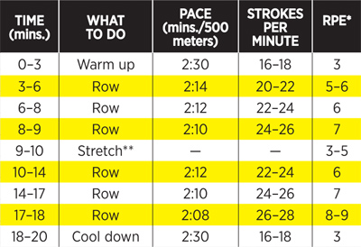 20 Minute Total Body Rowing Workout