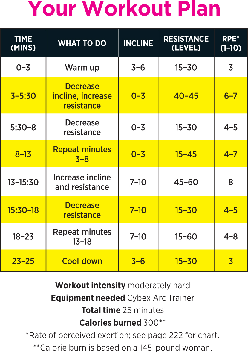 Gym Workouts: Cybex Arc Trainer Cardio Interval Training ...