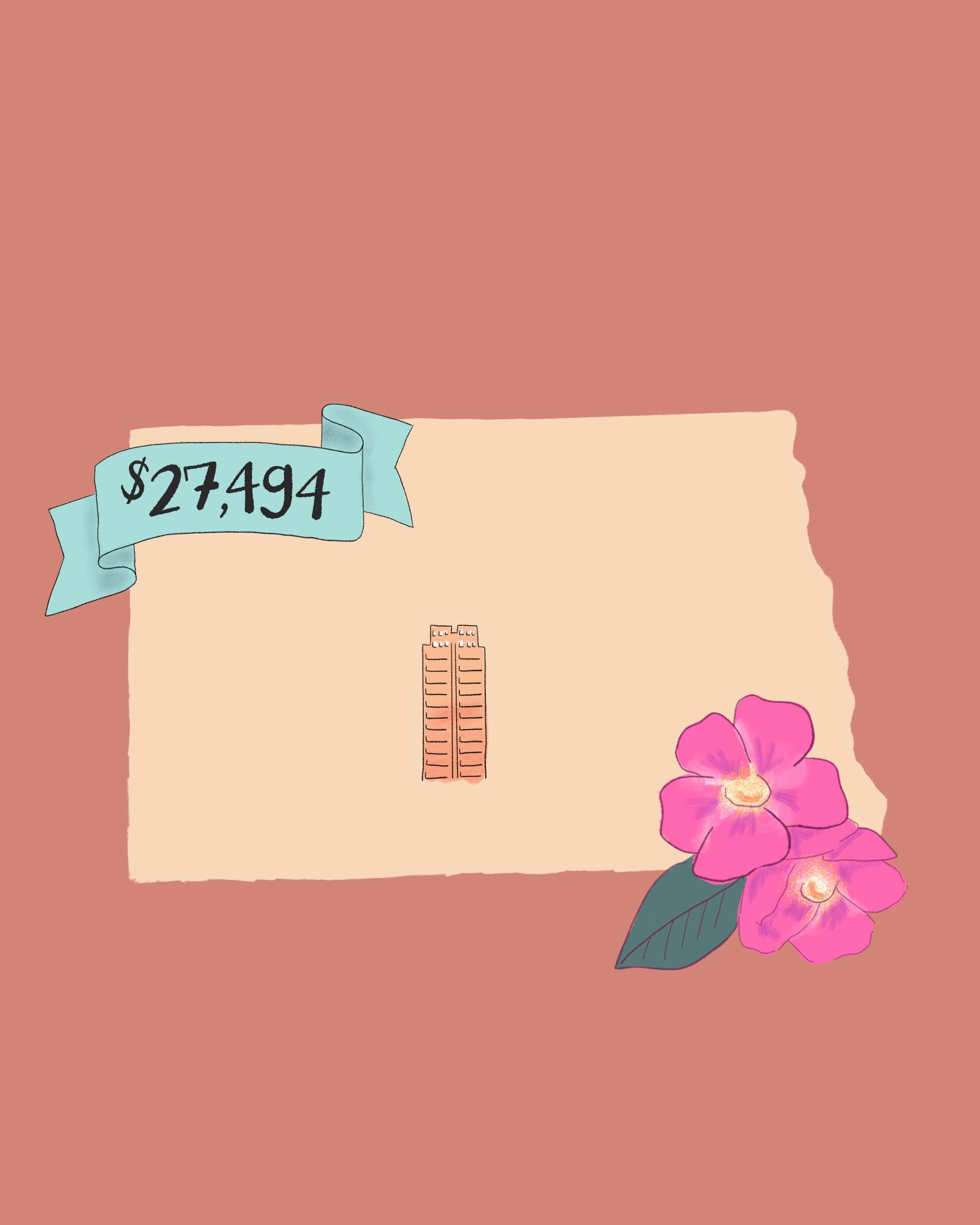 state wedding costs illustration north dakota