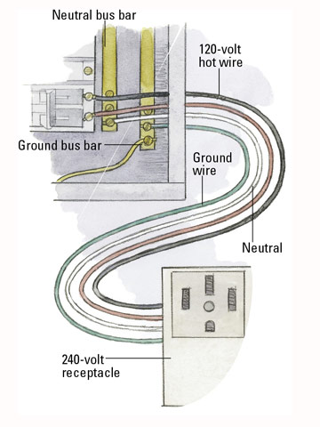 Enjoyable How Circuits Are Grounded And Polarized Better Homes Gardens Wiring Cloud Hisonuggs Outletorg