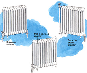how to repair old radiators better homes gardens rh bhg com hot water radiator heat diagram
