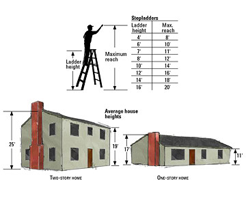 a frame ladder sizes