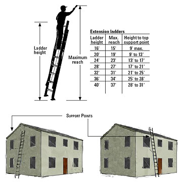 Peachy Everything You Need To Know About Ladders Better Homes Download Free Architecture Designs Ferenbritishbridgeorg