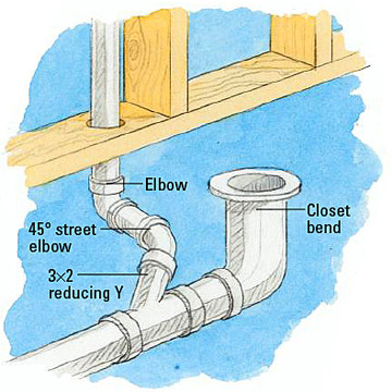 How To Install A Toilet Drain Pipe Mycoffeepot Org