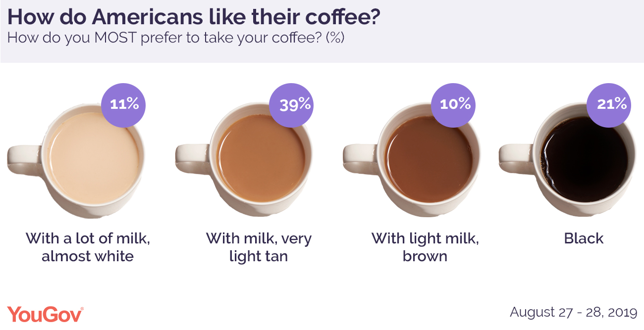 Coffee preferences chart with four pictures of coffee with varying degrees of lightness