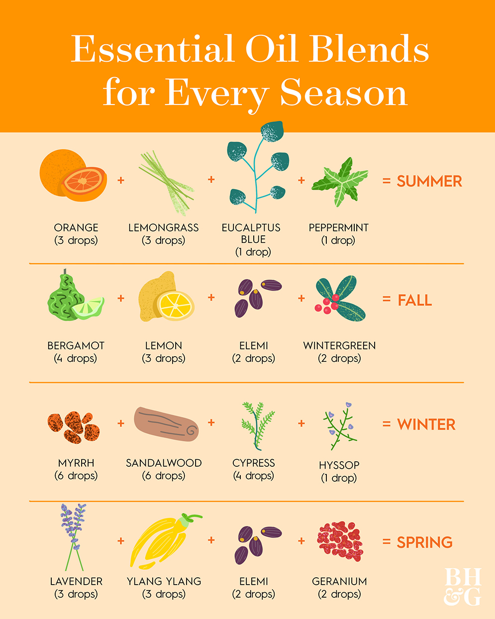 essential oil blends for every season