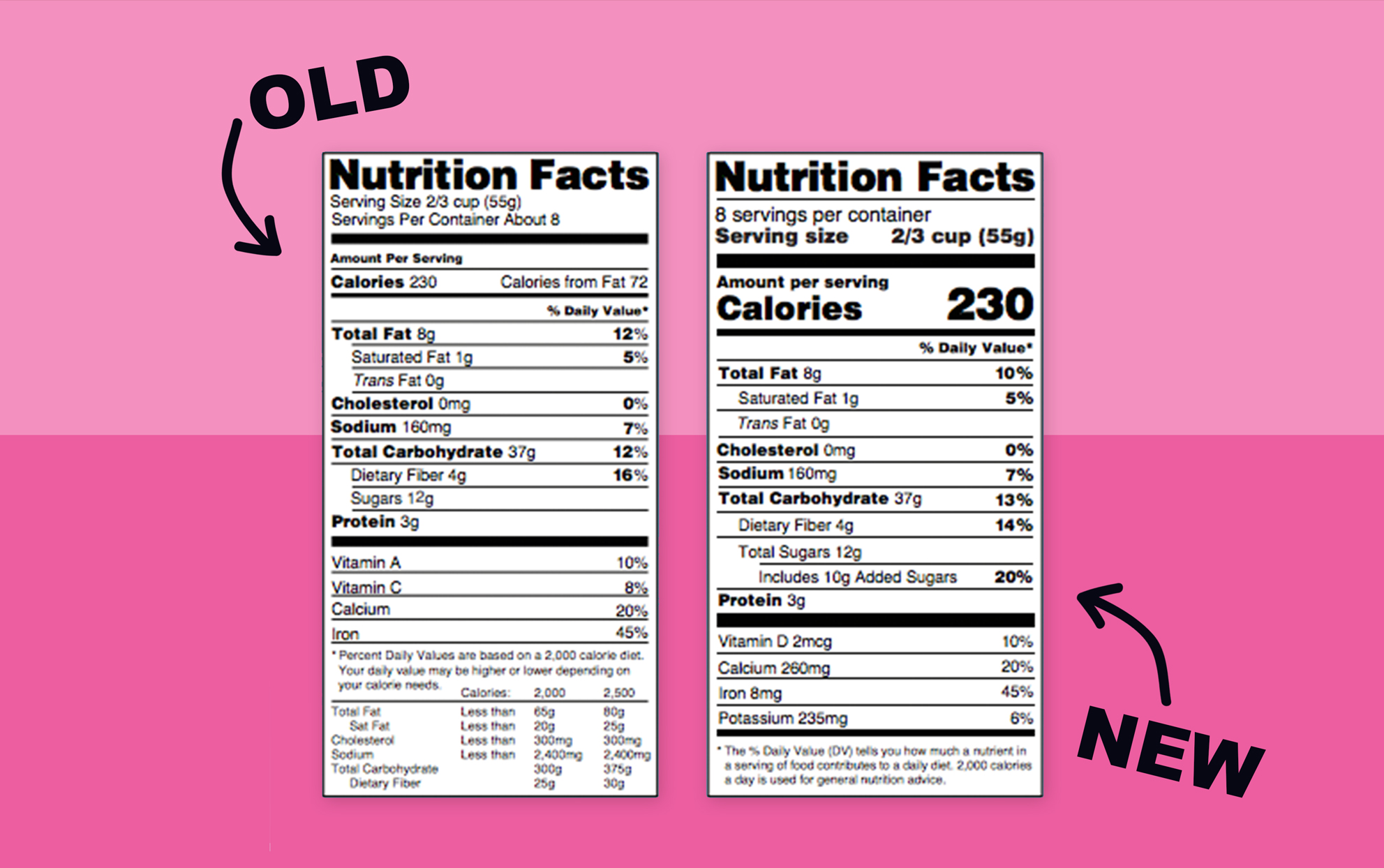 the old and new version of the nutritional Facts label on a pink background