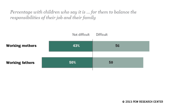 Balancing work and family is hard for moms and dads