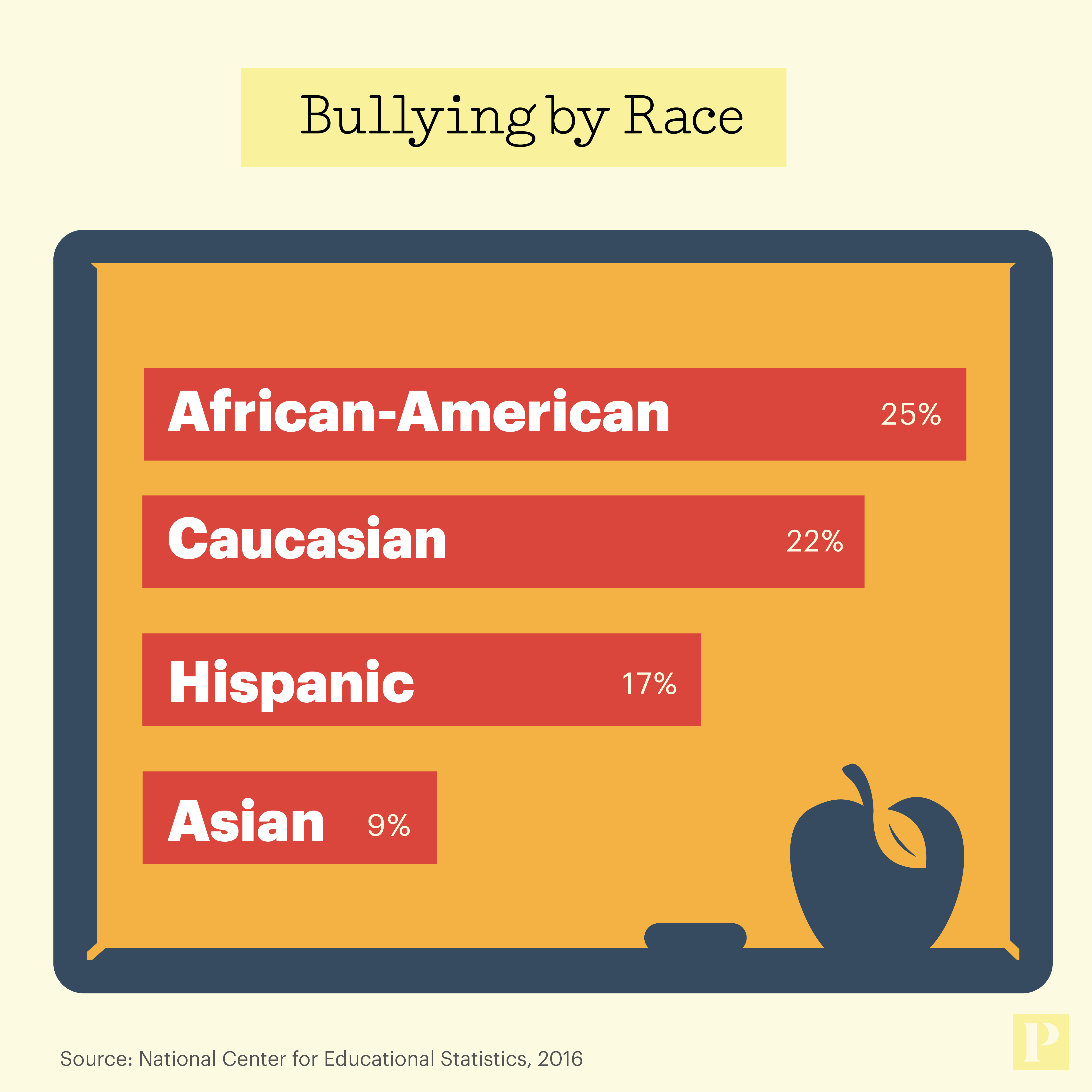 Bullying by Race