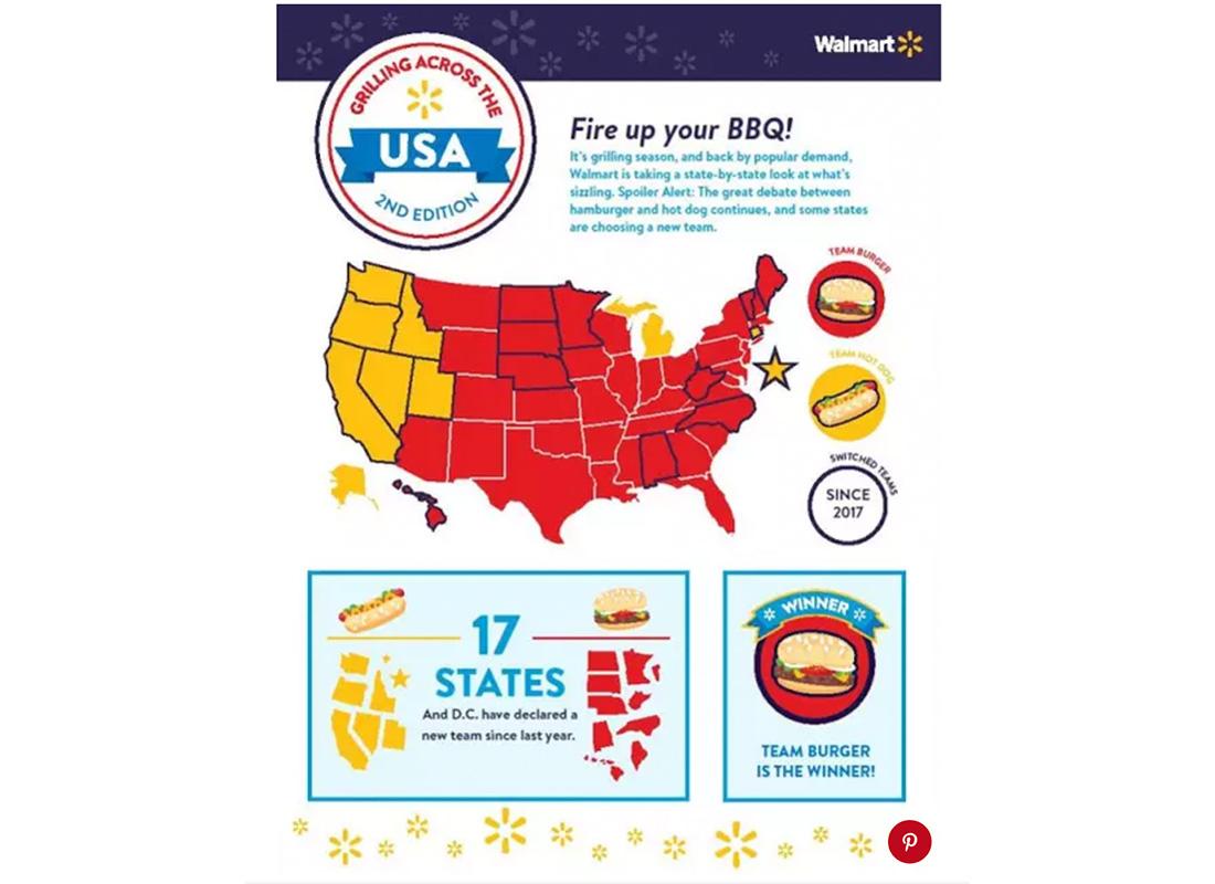 burger vs hotdog