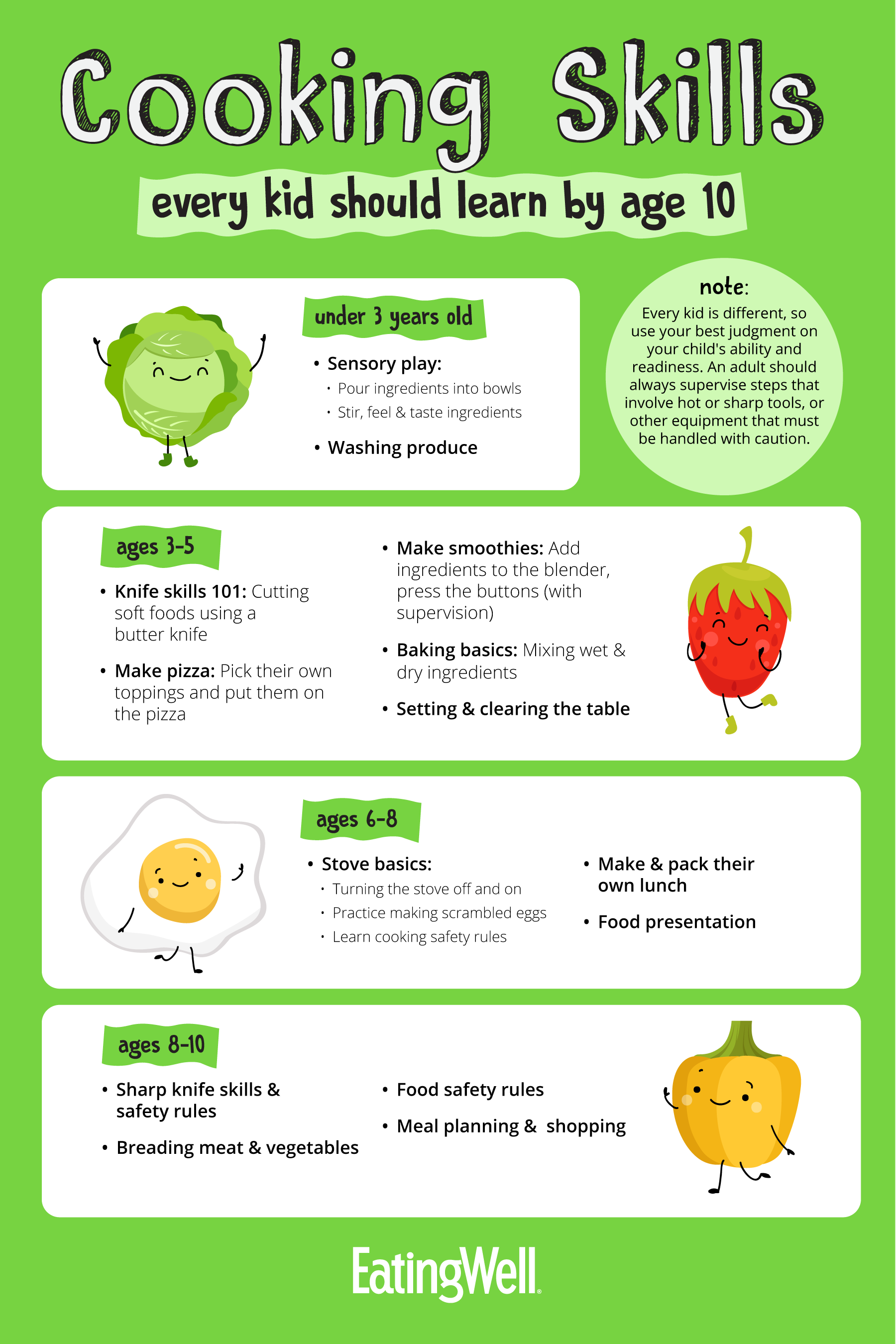 A chart showing cooking skills that kids should learn by age 10