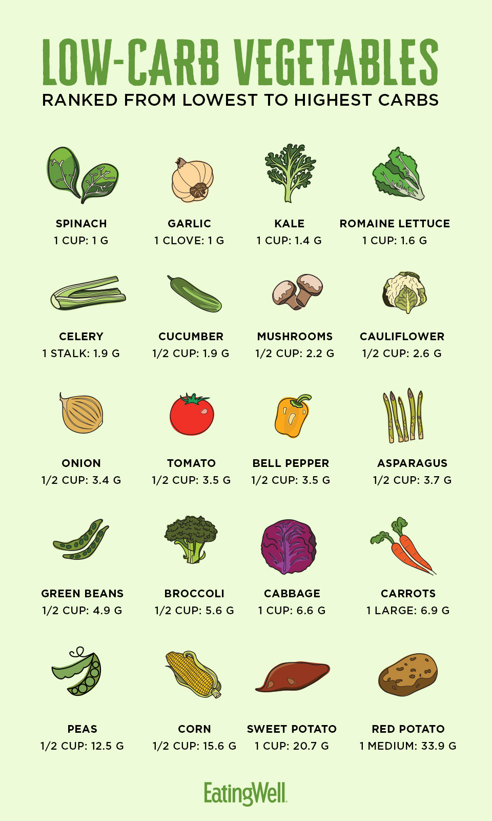 How Many Carbs Are in Vegetables? | EatingWell