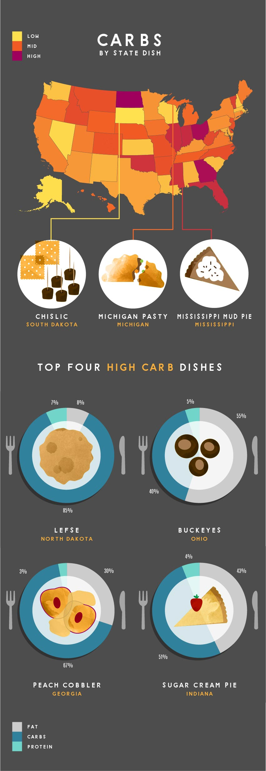 carbs in food by state graphic