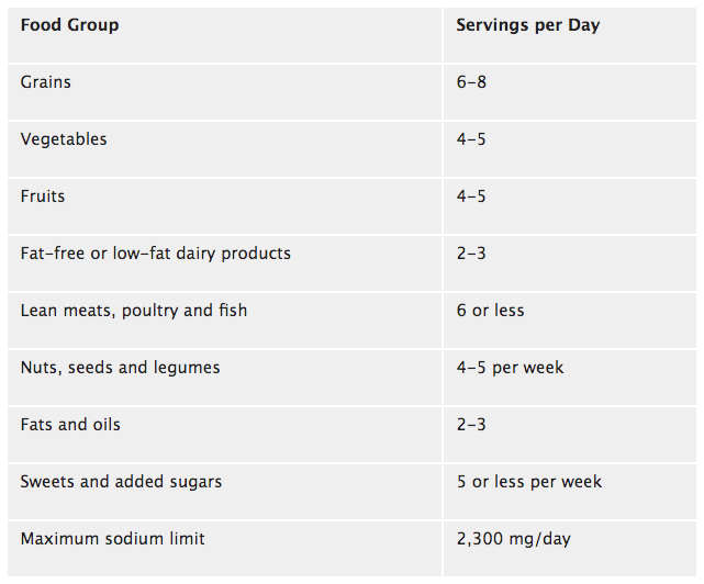 table with food group and servings per day information